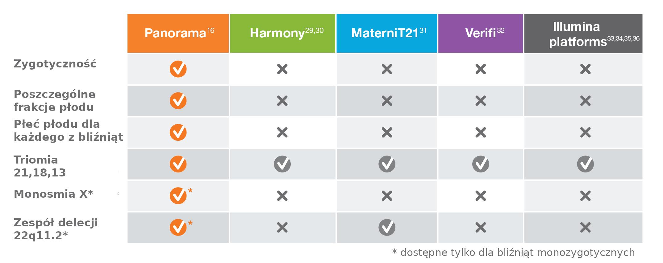panorama test prenatalny porównanie z innymi testami