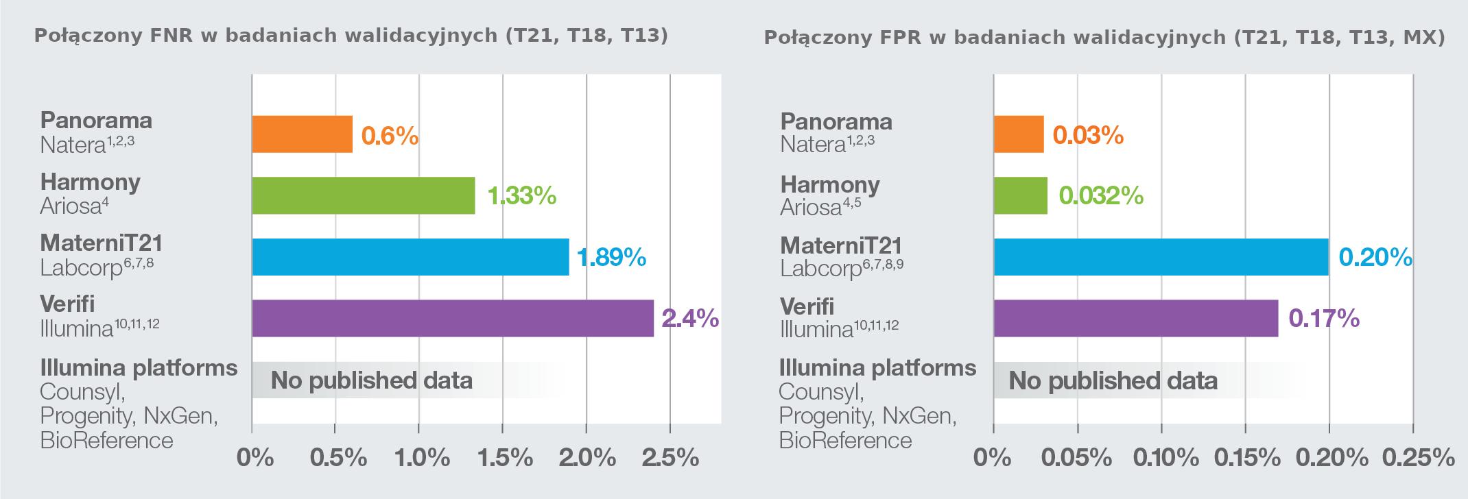 nych (Fpanorama test prenatalny  zmniejsza zarówno współczynniki wyników fałszywie ujemNR), jak i fałszywie dodatnich (FOR) w porównaniu do innych testów prenatalnych