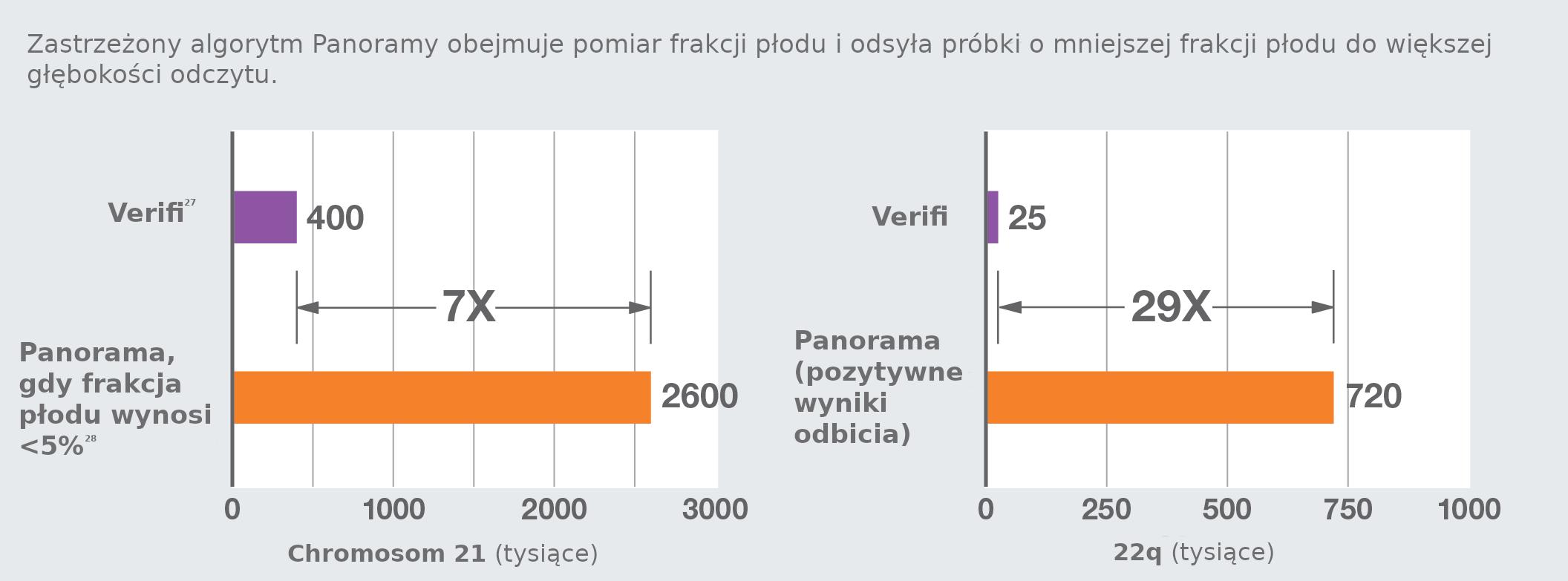 Panorama test pomiar frakcji płodu