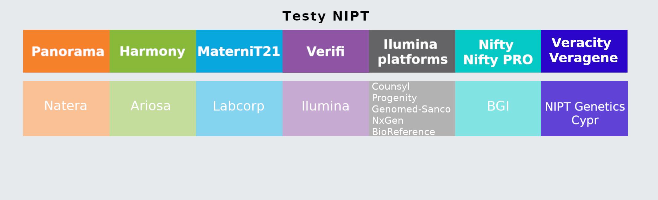 porównanie panorama test i i inne testy nipt
