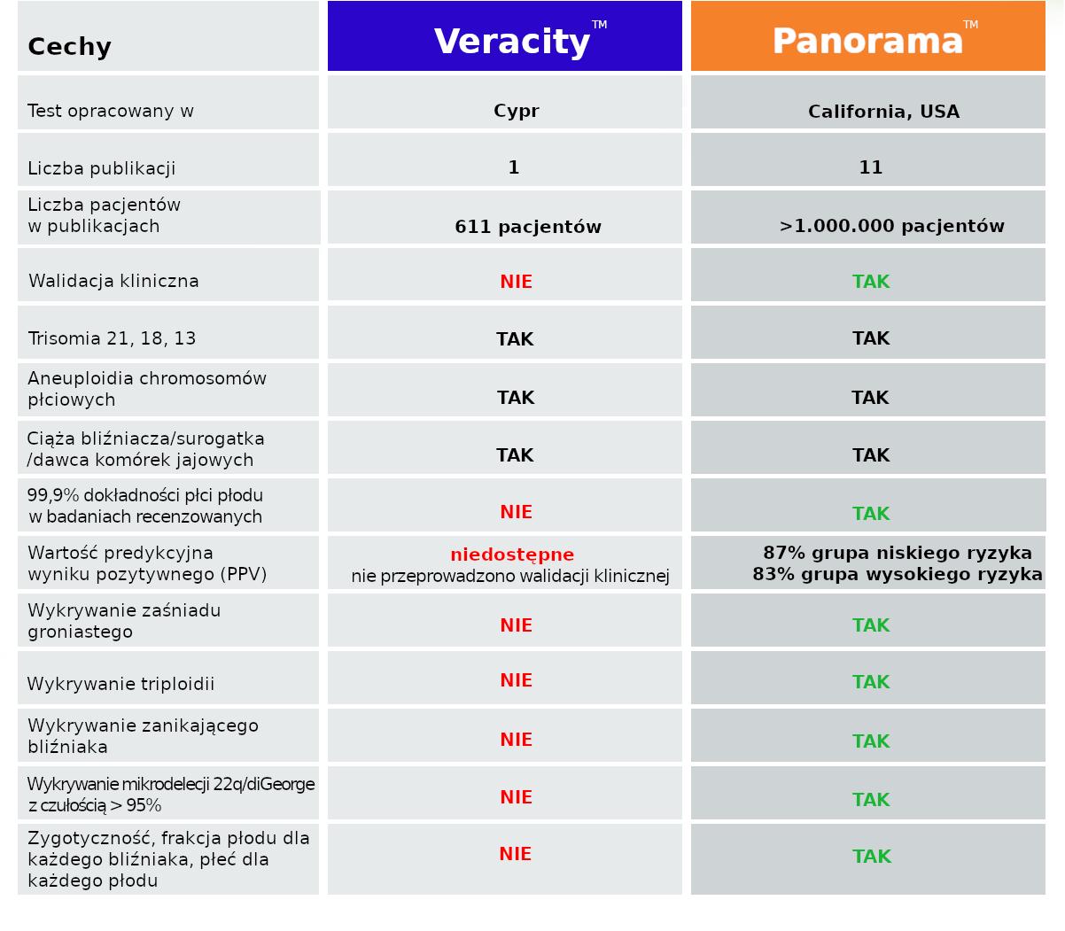 porównanie panorama test i veracity